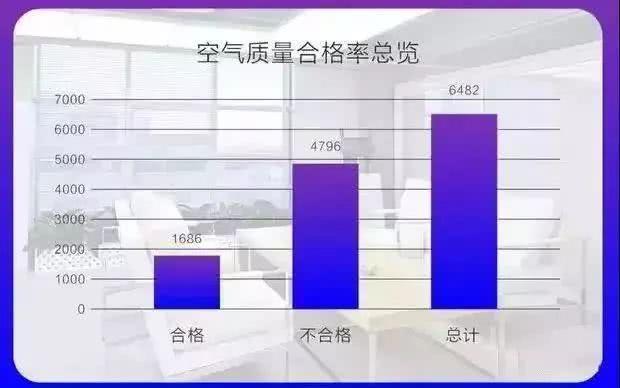 2019中国室内空气污染状况白皮书,剖析国内室内污染现状